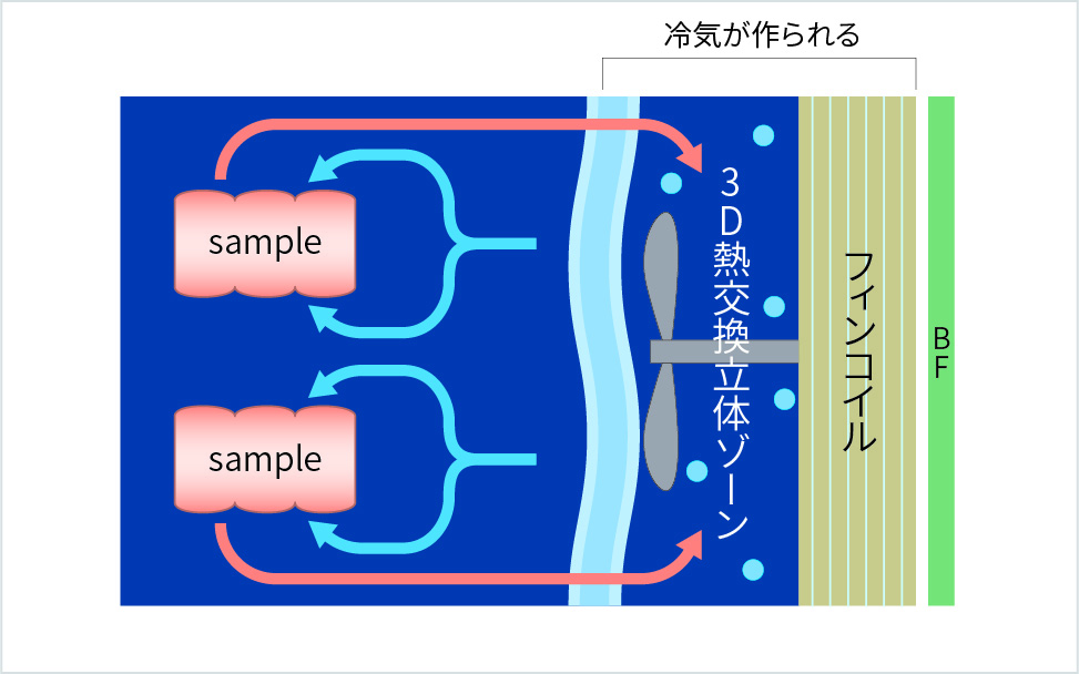 3Dフリーザーの動作原理