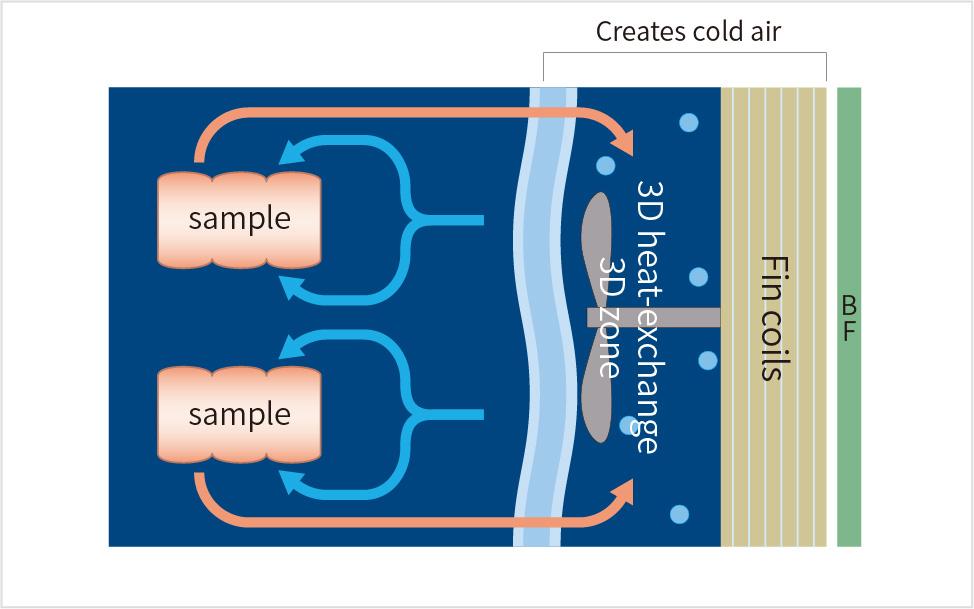 Principle of operation of 3D Freezer