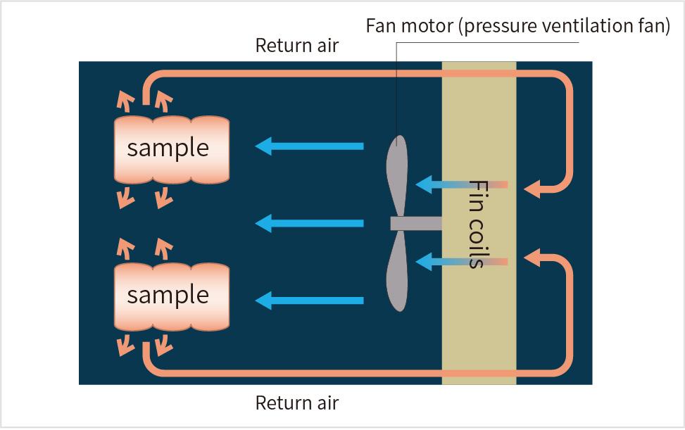 Air-blast type freezer
