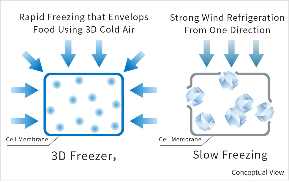 High-humidity cold air