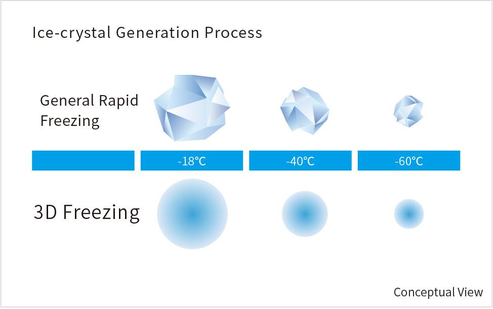 Ice-crystal Generation Process