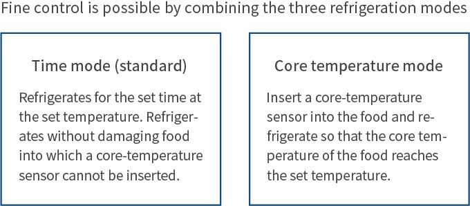 3つの冷却モードと組み合わせ、細かな制御が可能です。